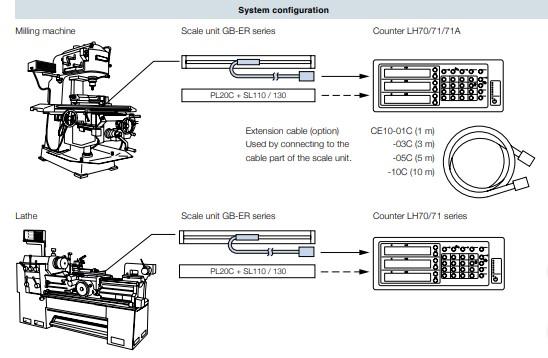 Magnescale SONY DRO configuration - ΜΗΧΑΝΙΚΗ ΑΘΗΝΩΝ